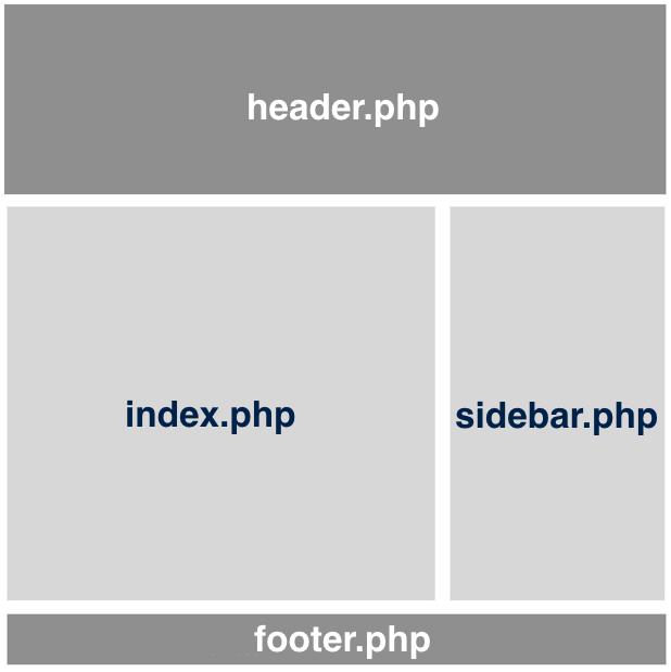 Anatomía de un tema de WordPress - #WCMadrid